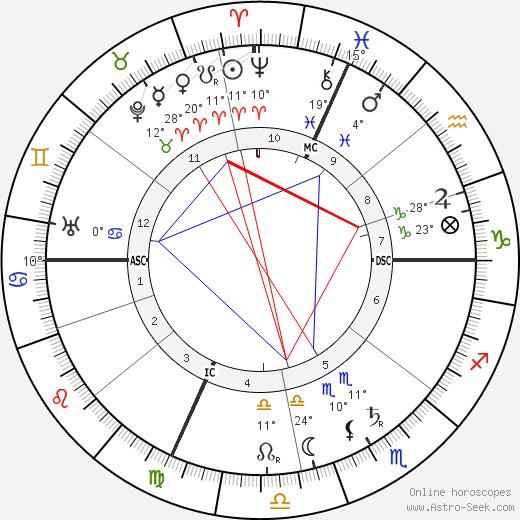 Ferruccio Busoni birth chart, biography, wikipedia 2019, 2020