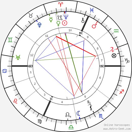 Ferruccio Busoni birth chart, Ferruccio Busoni astro natal horoscope, astrology