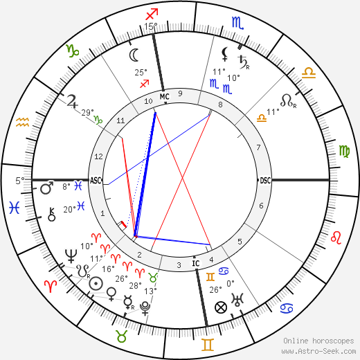 Lincoln Steffens birth chart, biography, wikipedia 2019, 2020