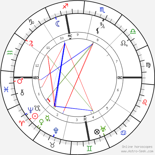 Lincoln Steffens astro natal birth chart, Lincoln Steffens horoscope, astrology