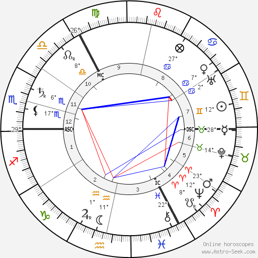 Ilya Lvovich Tolstoy birth chart, biography, wikipedia 2018, 2019