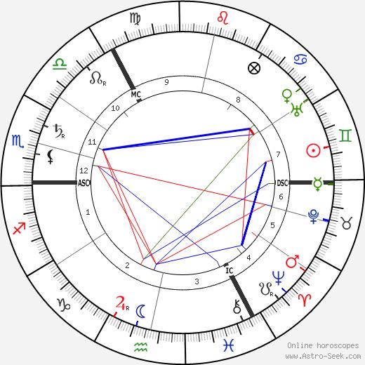 Илья Львович Толстой Ilya Lvovich Tolstoy день рождения гороскоп, Ilya Lvovich Tolstoy Натальная карта онлайн