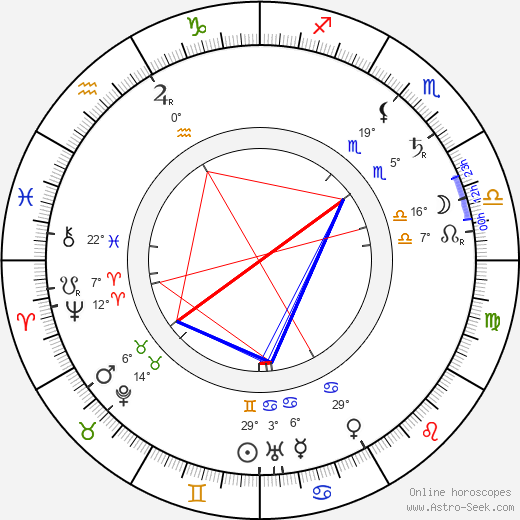 Lena Rice birth chart, biography, wikipedia 2019, 2020