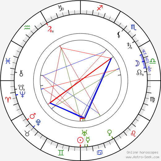 Lena Rice astro natal birth chart, Lena Rice horoscope, astrology