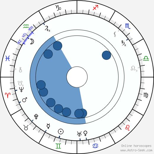 Miina Sillanpää wikipedia, horoscope, astrology, instagram