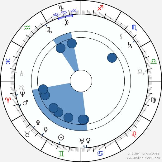 Staava Haavelinna wikipedia, horoscope, astrology, instagram