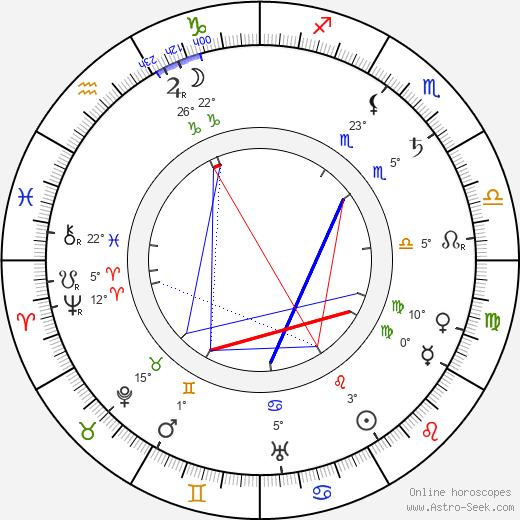 George Barr McCutcheon birth chart, biography, wikipedia 2019, 2020