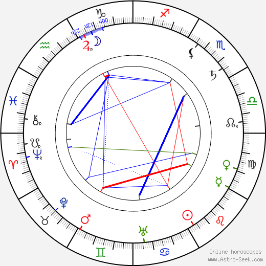 George Barr McCutcheon astro natal birth chart, George Barr McCutcheon horoscope, astrology