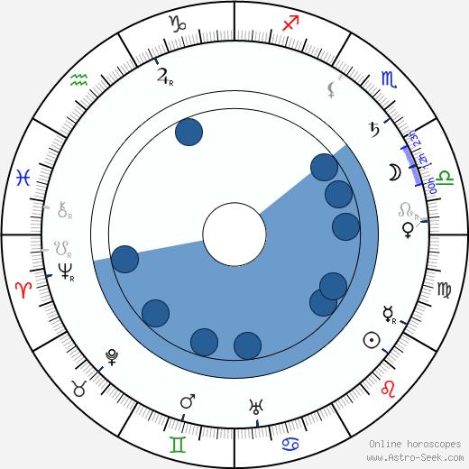 Adelina Abranches wikipedia, horoscope, astrology, instagram