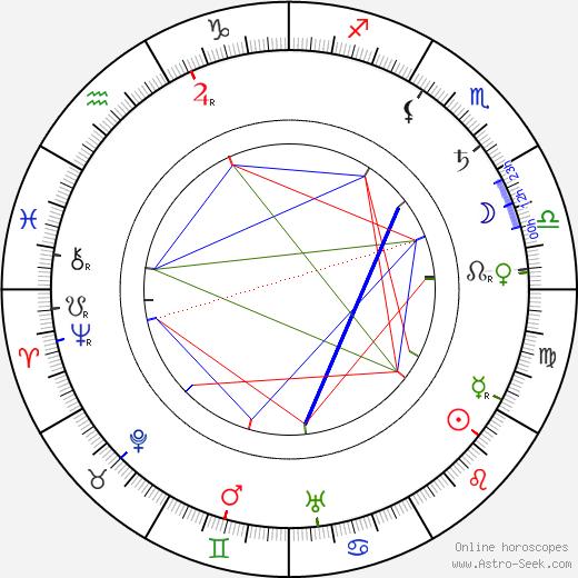 Adelina Abranches tema natale, oroscopo, Adelina Abranches oroscopi gratuiti, astrologia