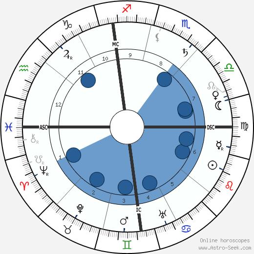 Giovanni Agnelli wikipedia, horoscope, astrology, instagram
