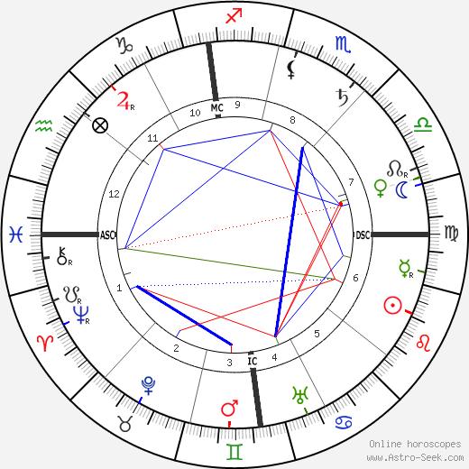 Джованни Аньелли Giovanni Agnelli день рождения гороскоп, Giovanni Agnelli Натальная карта онлайн