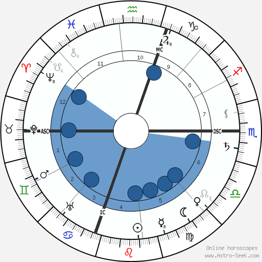 Jacinto Benavente wikipedia, horoscope, astrology, instagram