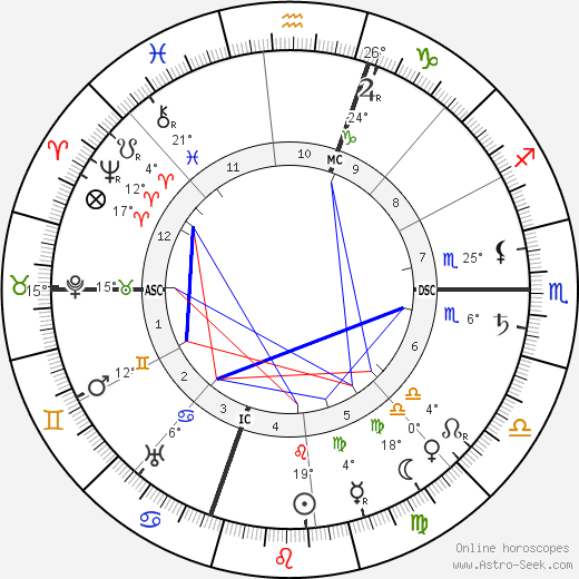 Jacinto Benavente birth chart, biography, wikipedia 2019, 2020