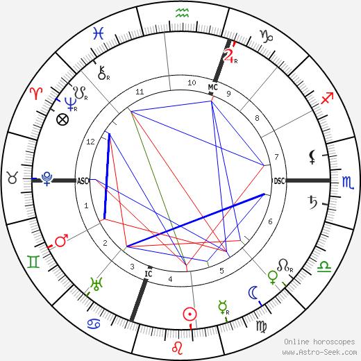 Хасинто Бенавенте-и-Мартинес Jacinto Benavente день рождения гороскоп, Jacinto Benavente Натальная карта онлайн
