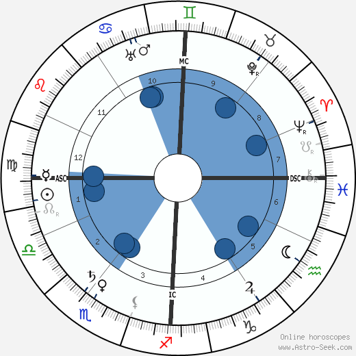 Charles Nicolle wikipedia, horoscope, astrology, instagram