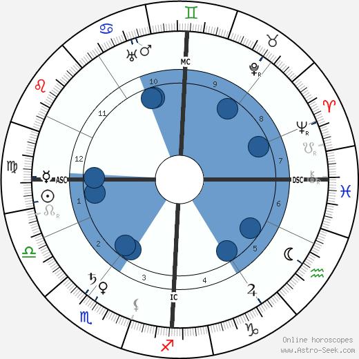 Charles Nicolle wikipedia, horoscope, astrology, instagram