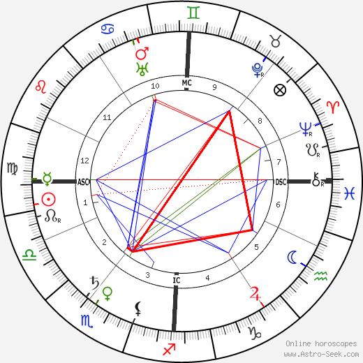 Charles Nicolle tema natale, oroscopo, Charles Nicolle oroscopi gratuiti, astrologia