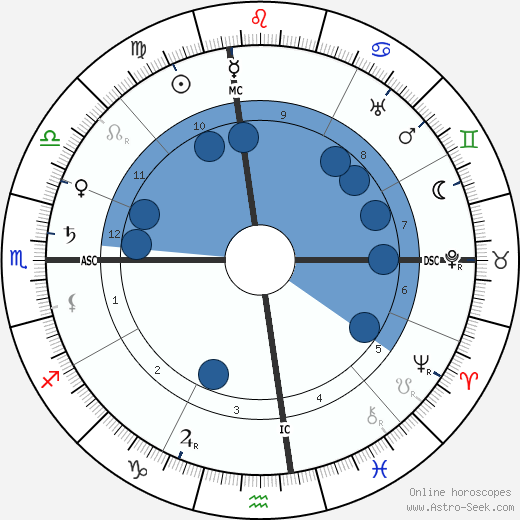 Gentleman Jim Corbett wikipedia, horoscope, astrology, instagram