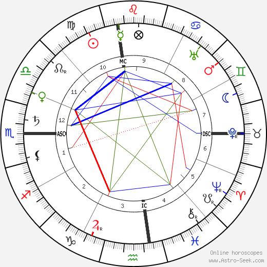 Gentleman Jim Corbett tema natale, oroscopo, Gentleman Jim Corbett oroscopi gratuiti, astrologia