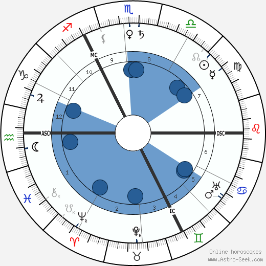 H. G. Wells wikipedia, horoscope, astrology, instagram