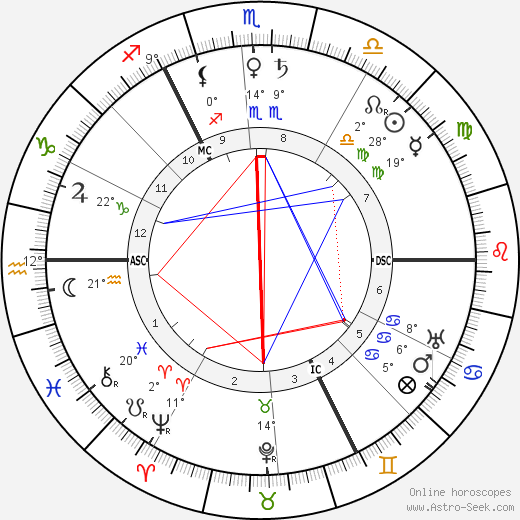 H. G. Wells birth chart, biography, wikipedia 2019, 2020