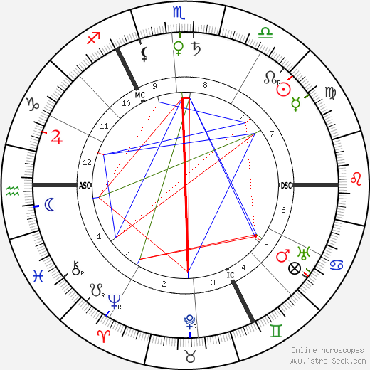 H. G. Wells astro natal birth chart, H. G. Wells horoscope, astrology