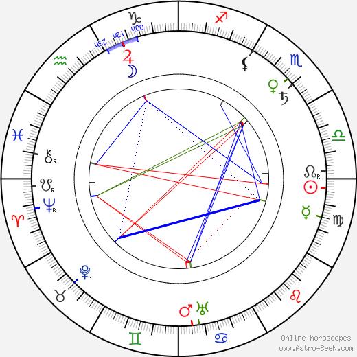 Marguerite Deval tema natale, oroscopo, Marguerite Deval oroscopi gratuiti, astrologia