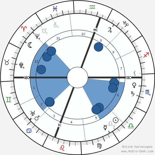 Thomas Hunt Morgan wikipedia, horoscope, astrology, instagram