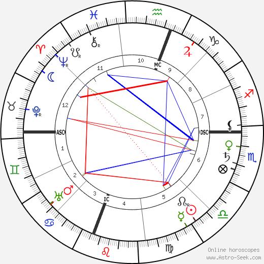 Thomas Hunt Morgan tema natale, oroscopo, Thomas Hunt Morgan oroscopi gratuiti, astrologia