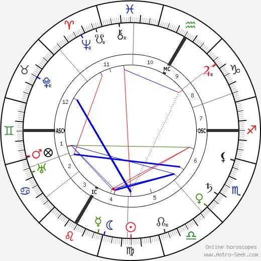 Tristan Bernard astro natal birth chart, Tristan Bernard horoscope, astrology