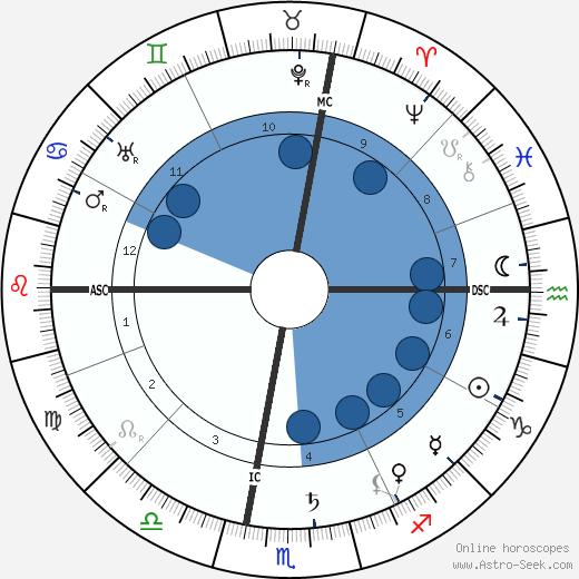 Emily Greene Balch wikipedia, horoscope, astrology, instagram