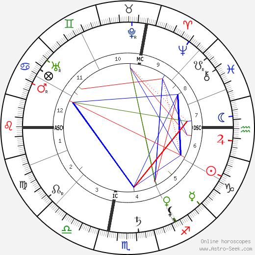 Emily Greene Balch astro natal birth chart, Emily Greene Balch horoscope, astrology