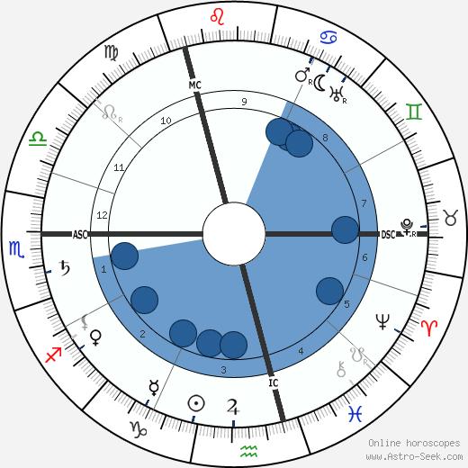 Jean Delville wikipedia, horoscope, astrology, instagram