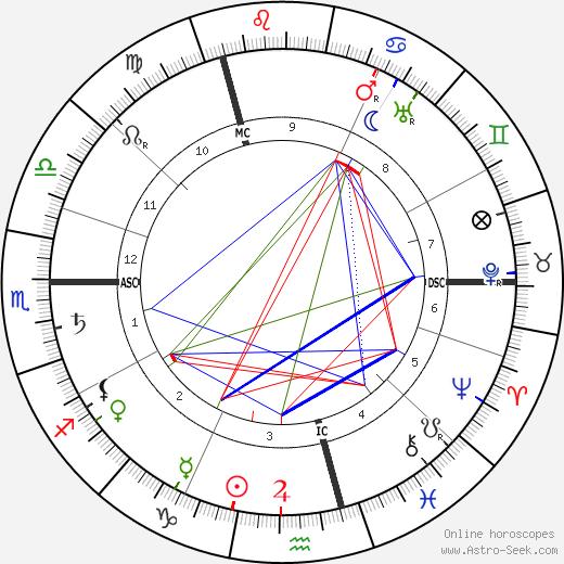 Jean Delville tema natale, oroscopo, Jean Delville oroscopi gratuiti, astrologia