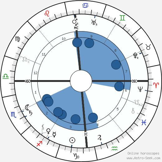 Jeanne Lanvin wikipedia, horoscope, astrology, instagram