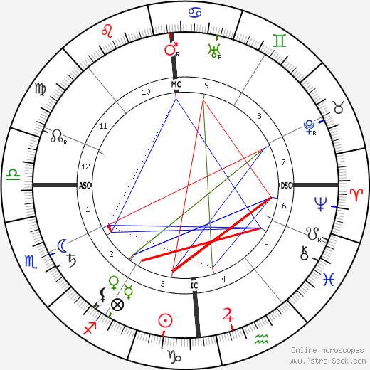 Jeanne Lanvin astro natal birth chart, Jeanne Lanvin horoscope, astrology
