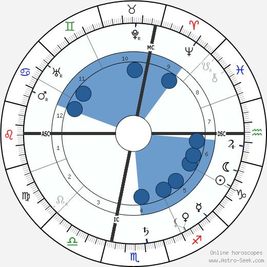 Maurice Gauja wikipedia, horoscope, astrology, instagram