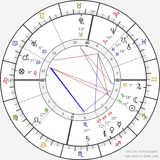 Maurice Gauja birth chart, biography, wikipedia 2019, 2020