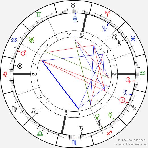 Maurice Gauja birth chart, Maurice Gauja astro natal horoscope, astrology