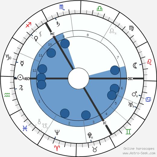 Maxime Weygand wikipedia, horoscope, astrology, instagram