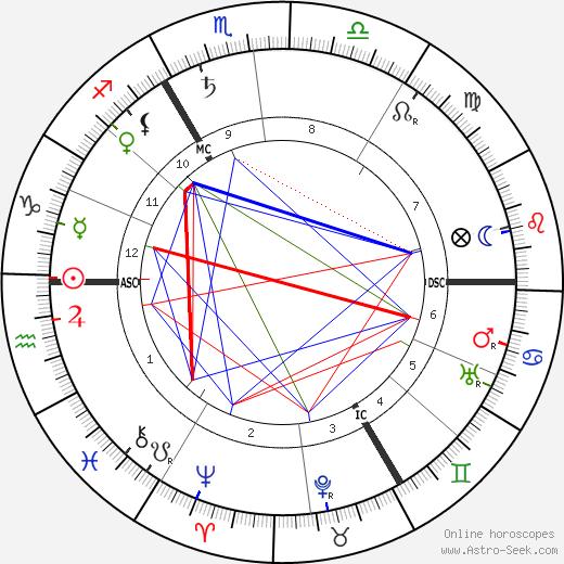 Maxime Weygand astro natal birth chart, Maxime Weygand horoscope, astrology