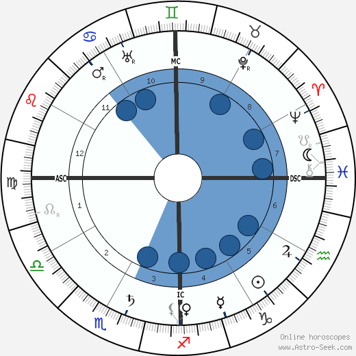Rubén Darío wikipedia, horoscope, astrology, instagram