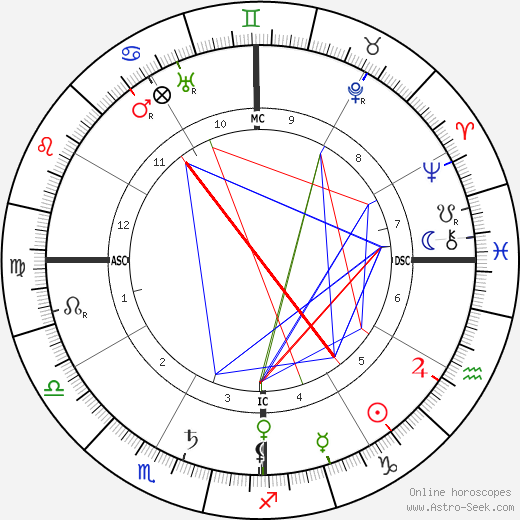 Rubén Darío astro natal birth chart, Rubén Darío horoscope, astrology