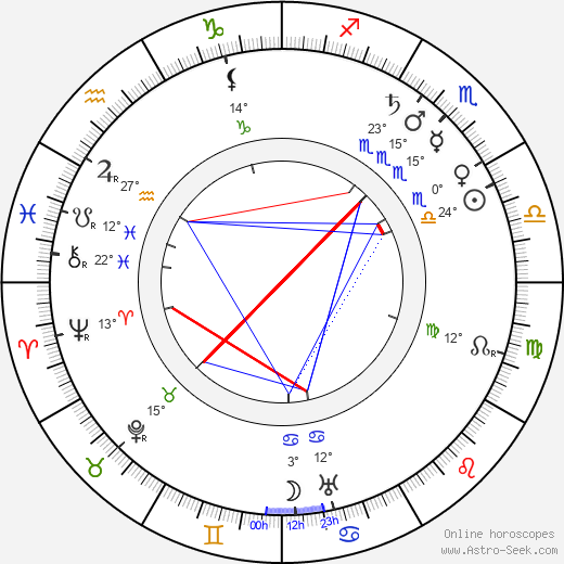 Anna Dodge birth chart, biography, wikipedia 2019, 2020