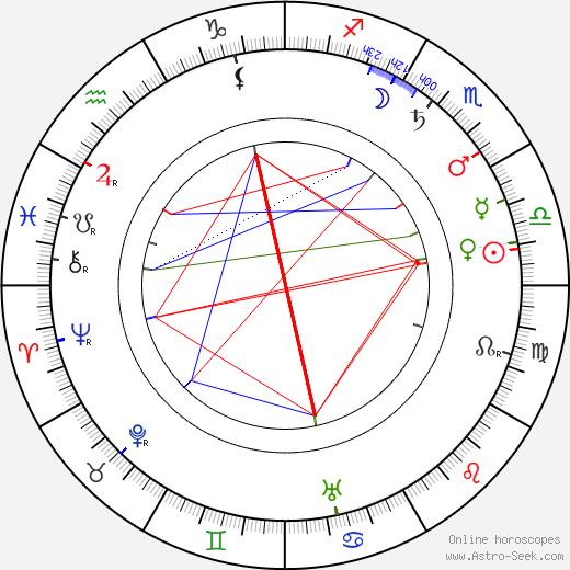 Bozena Slancíková-Timrava tema natale, oroscopo, Bozena Slancíková-Timrava oroscopi gratuiti, astrologia