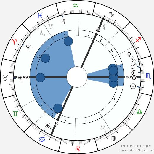 Hans Driesch wikipedia, horoscope, astrology, instagram