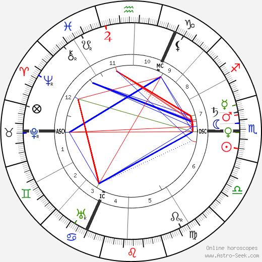 Ханс Дриш Hans Driesch день рождения гороскоп, Hans Driesch Натальная карта онлайн