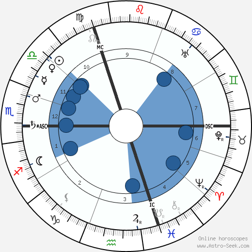 Pierre Bonnard wikipedia, horoscope, astrology, instagram