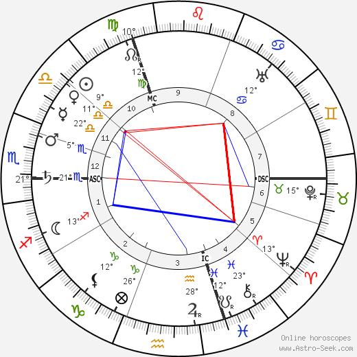 Pierre Bonnard birth chart, biography, wikipedia 2020, 2021
